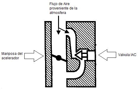 diagrama iac