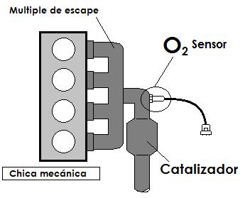posicion del sensor de oxigeno